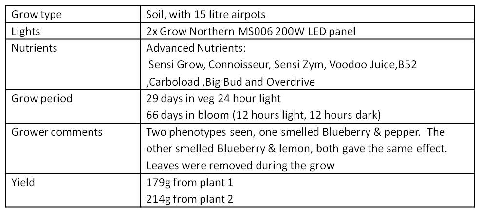 data table summary of conditions and nutrients