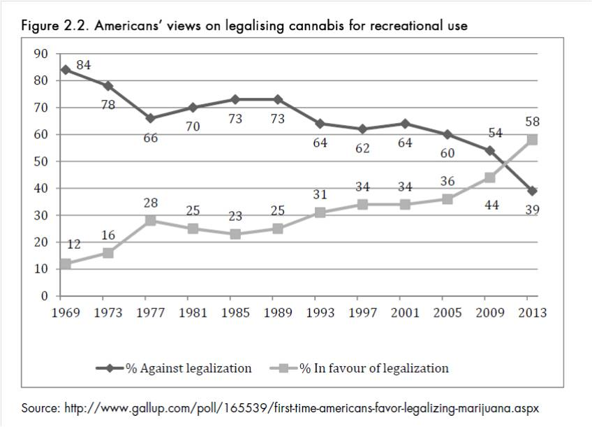 graph showing massive increase in USA public support for legalizing cannabis