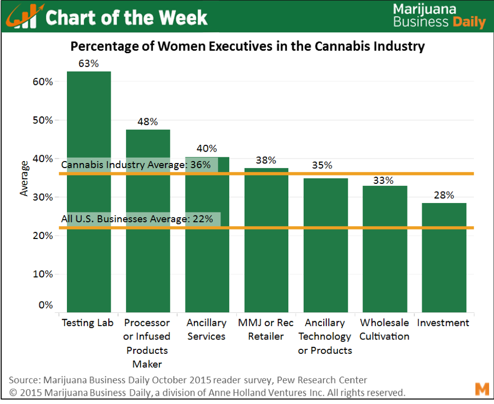 Chart about women in cannabis