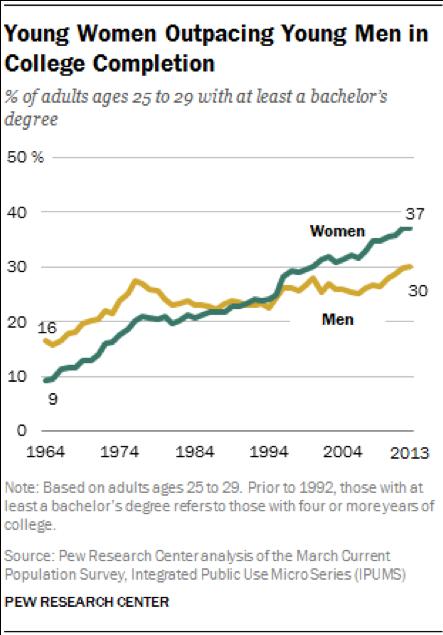 chart about women